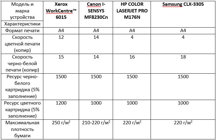 Конкурент Samsung Samsung CLX-3305